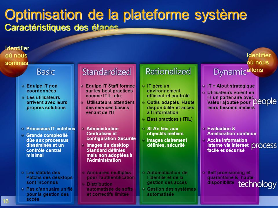 Optimisation de la plateforme système Caractéristiques des étapes