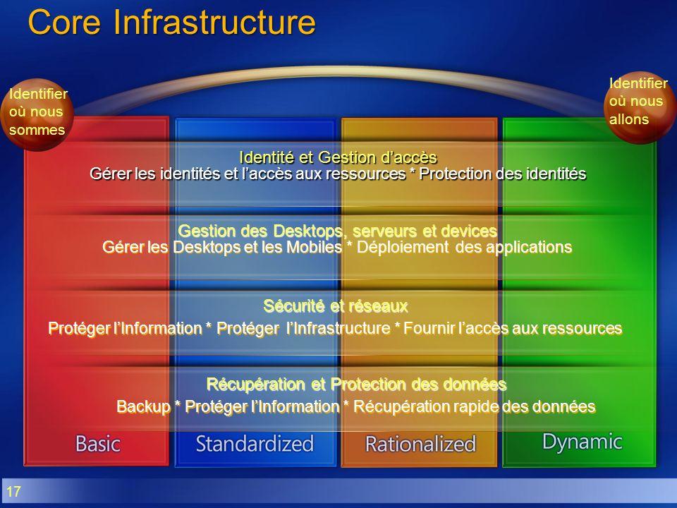 Core Infrastructure Identité et Gestion d'accès