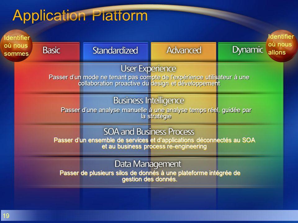 Application Platform Identifier où nous allons