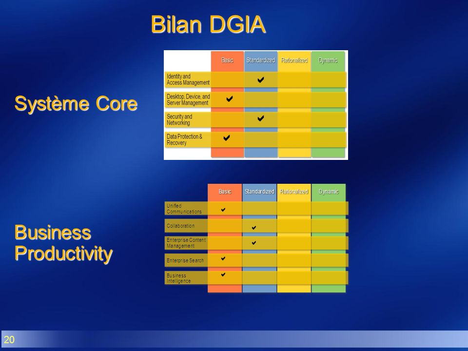 Bilan DGIA a Système Core a Business Productivity