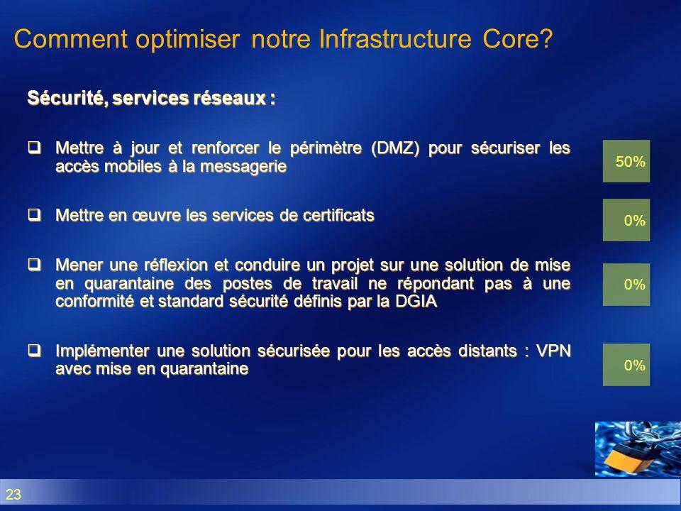 Comment optimiser notre Infrastructure Core