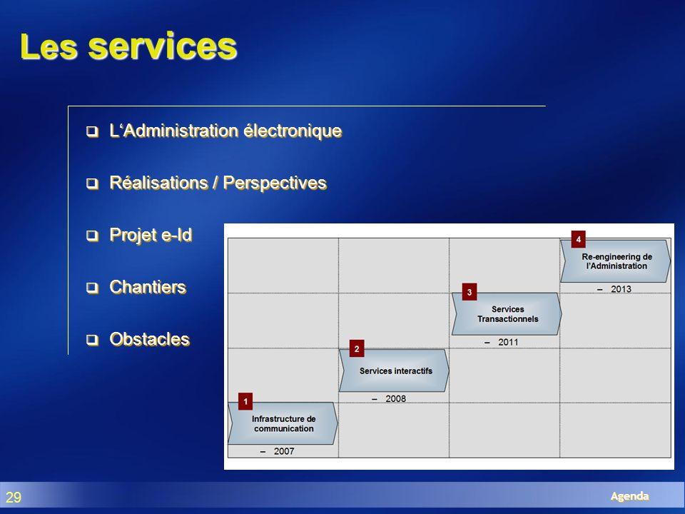 Les services L'Administration électronique Réalisations / Perspectives