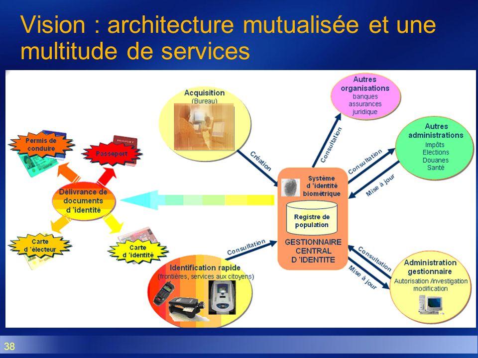 Vision : architecture mutualisée et une multitude de services