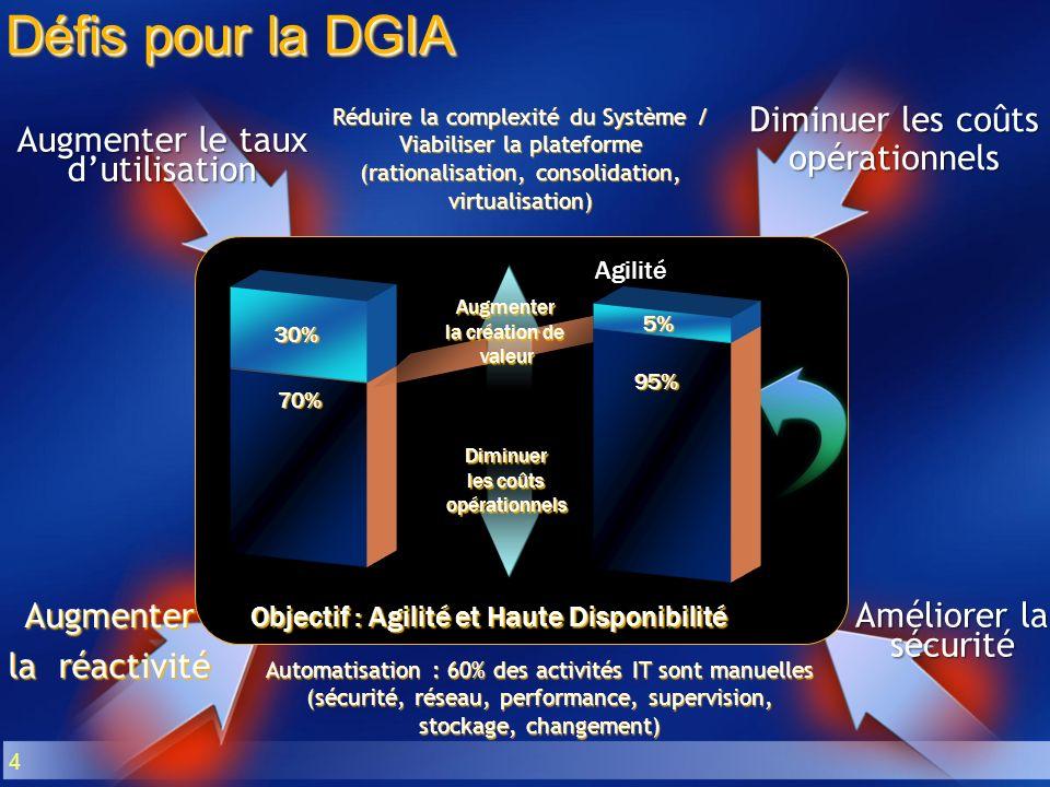 Défis pour la DGIA Diminuer les coûts opérationnels