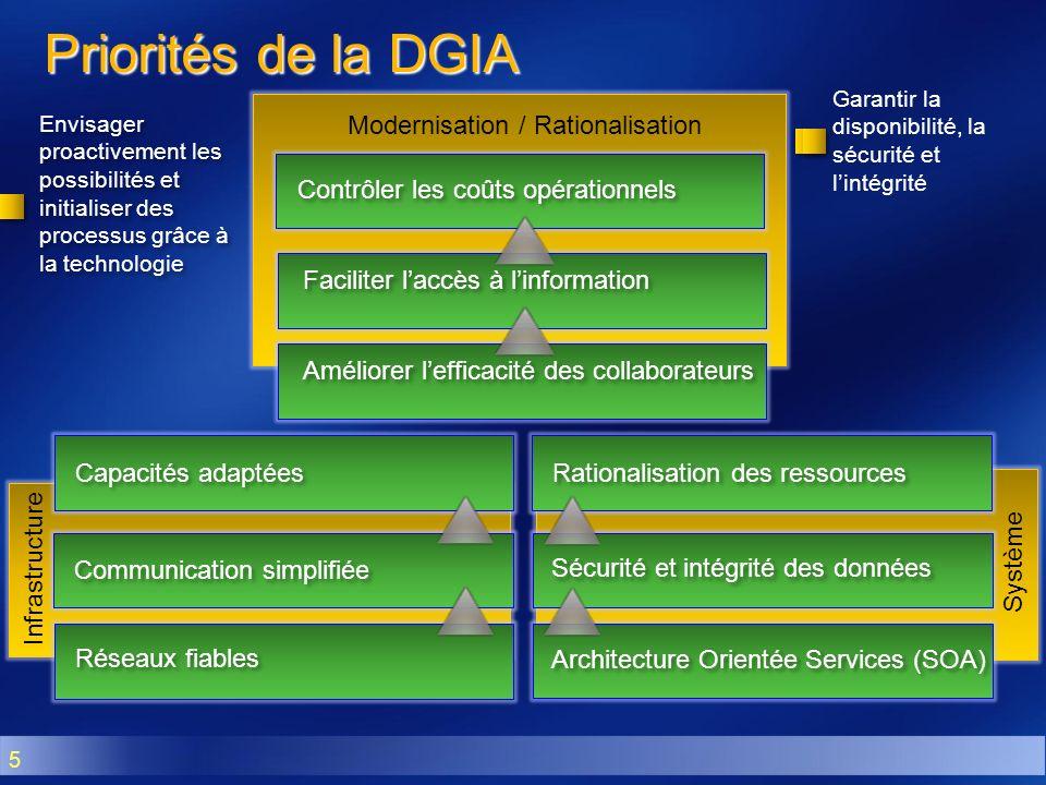 Modernisation / Rationalisation