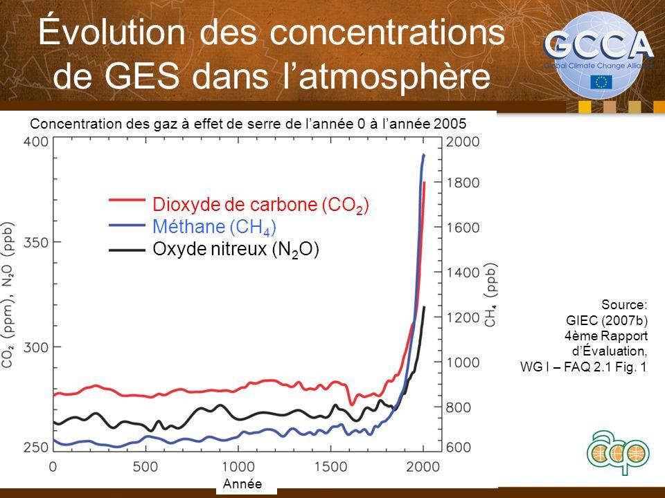 Évolution des concentrations de GES dans l'atmosphère