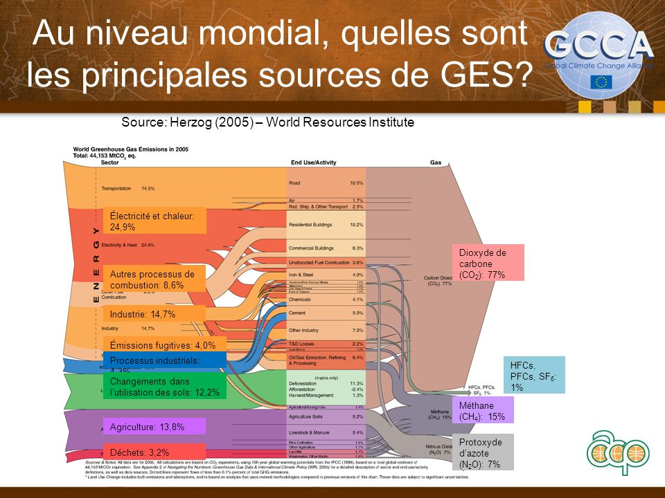Au niveau mondial, quelles sont les principales sources de GES