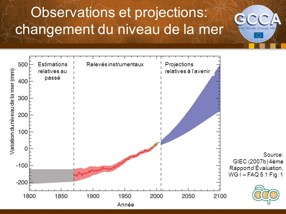Observations et projections: changement du niveau de la mer