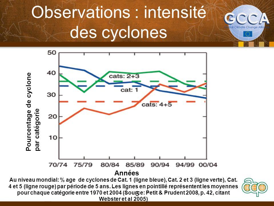 Observations : intensité des cyclones