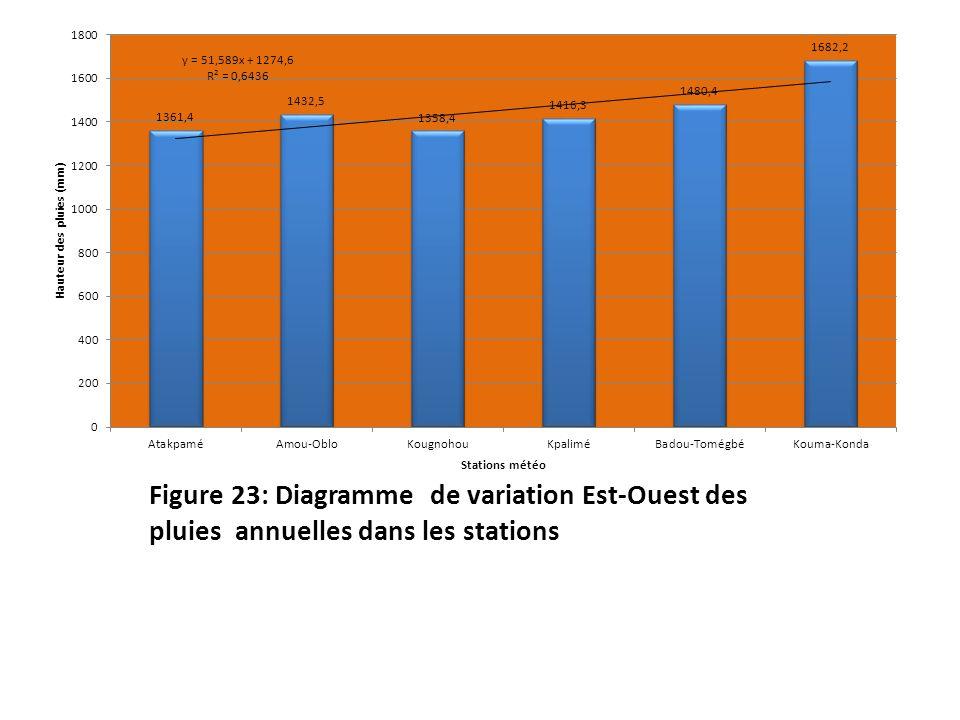 Figure 23: Diagramme de variation Est-Ouest des pluies annuelles dans les stations