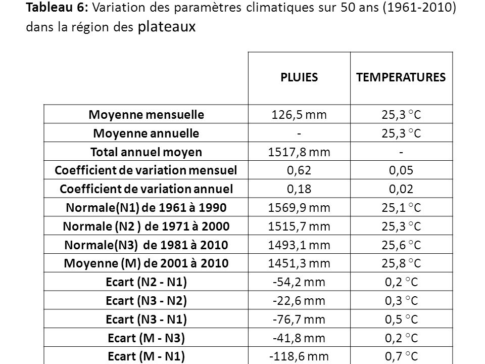Coefficient de variation mensuel Coefficient de variation annuel