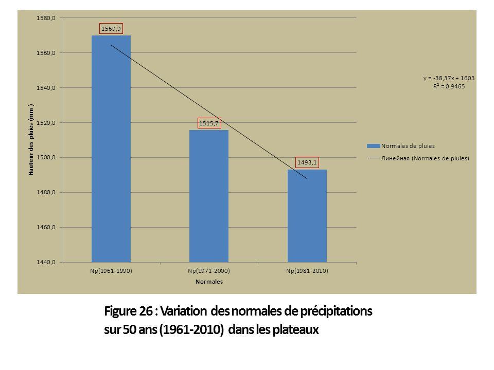 Figure 26 : Variation des normales de précipitations sur 50 ans (1961-2010) dans les plateaux