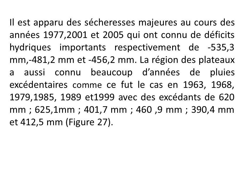 Il est apparu des sécheresses majeures au cours des années 1977,2001 et 2005 qui ont connu de déficits hydriques importants respectivement de -535,3 mm,-481,2 mm et -456,2 mm.