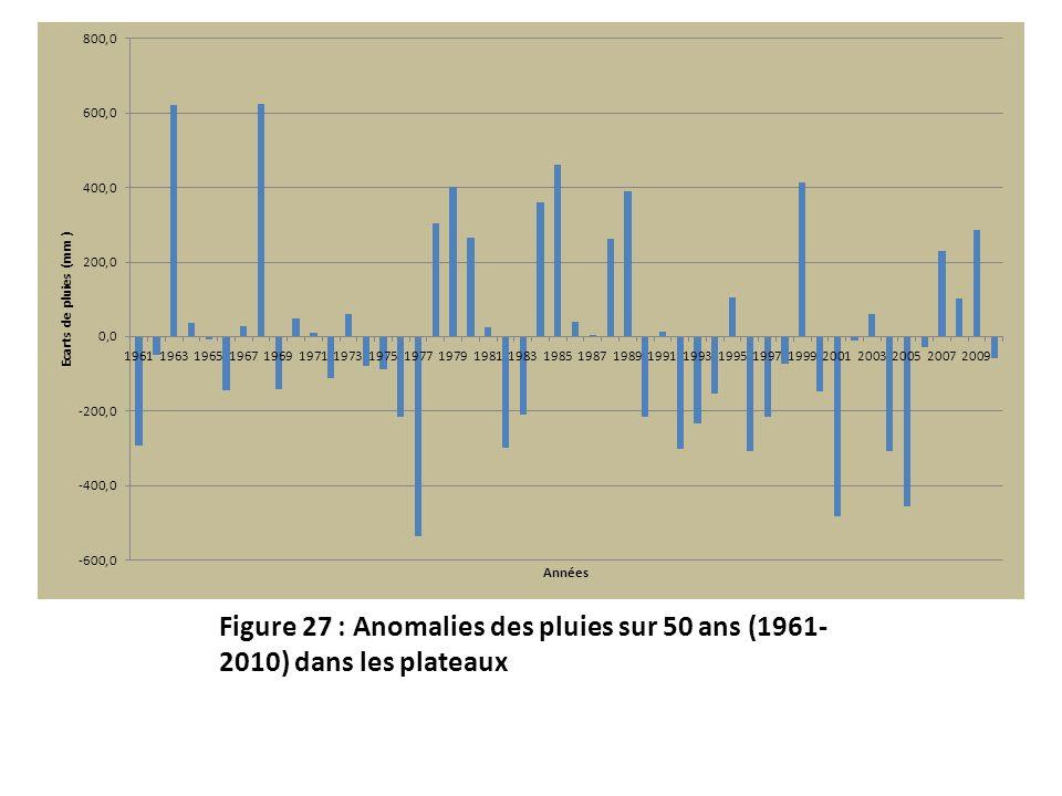 Figure 27 : Anomalies des pluies sur 50 ans (1961-2010) dans les plateaux