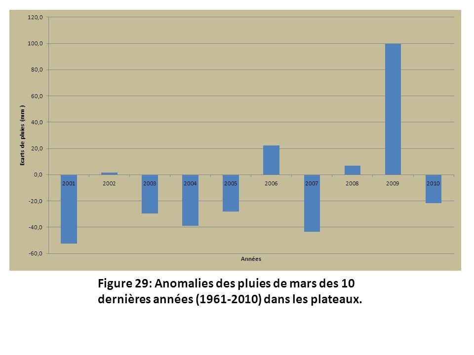Figure 29: Anomalies des pluies de mars des 10 dernières années (1961-2010) dans les plateaux.