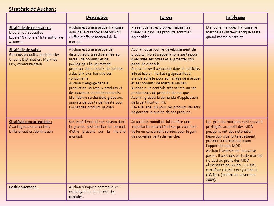 Stratégie de Auchan : Description Forces Faiblesses