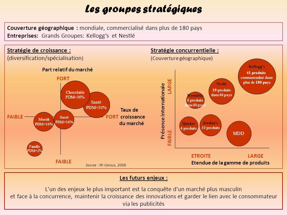 Les groupes stratégiques Présence internationale