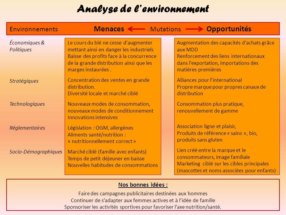 Analyse de l'environnement