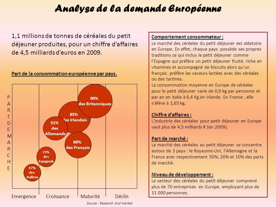 Analyse de la demande Européenne