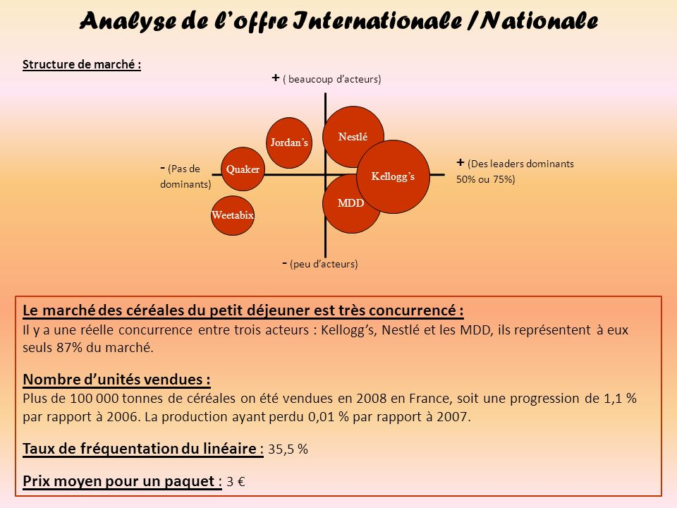 Analyse de l'offre Internationale /Nationale