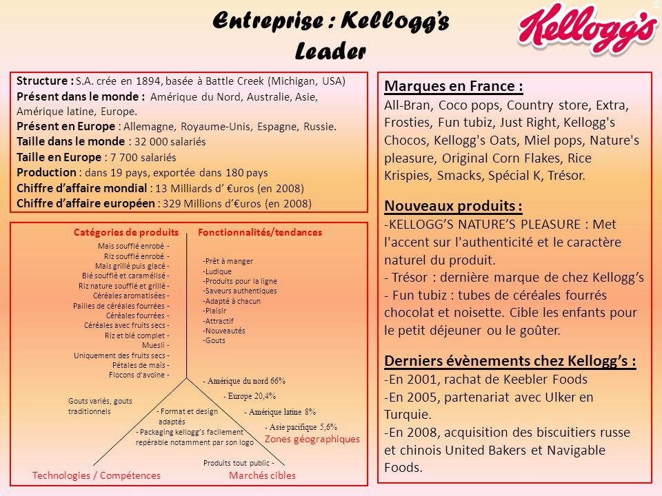 Entreprise : Kellogg's Leader