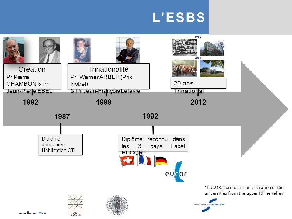 L'ESBS Création Trinationalité 1982 1989 2012 1987 1992