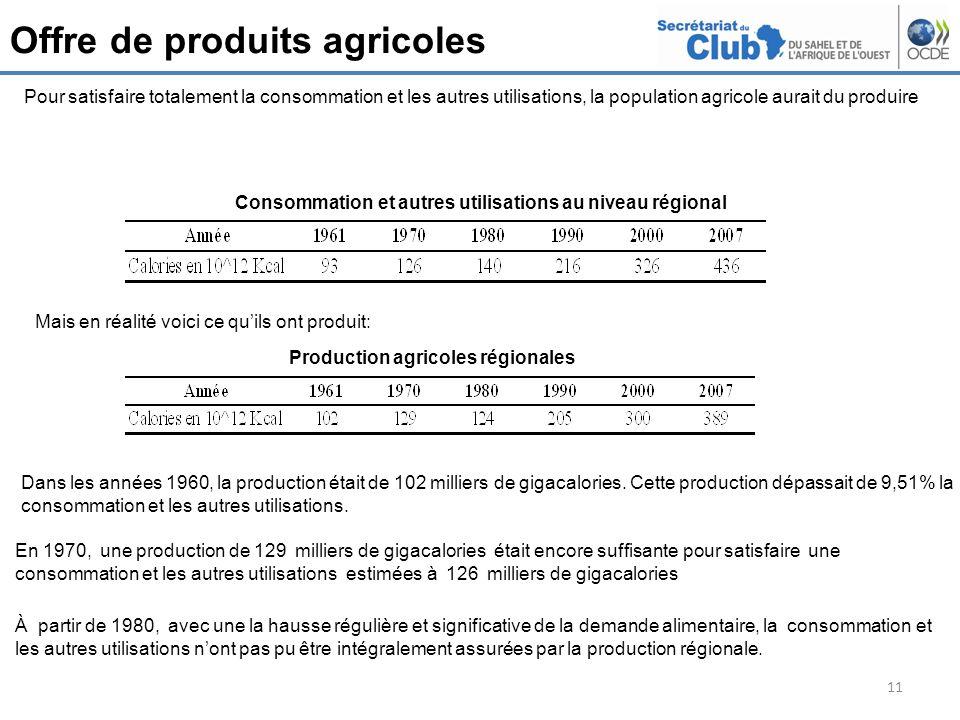 Consommation et autres utilisations au niveau régional
