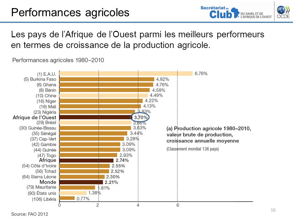 Performances agricoles