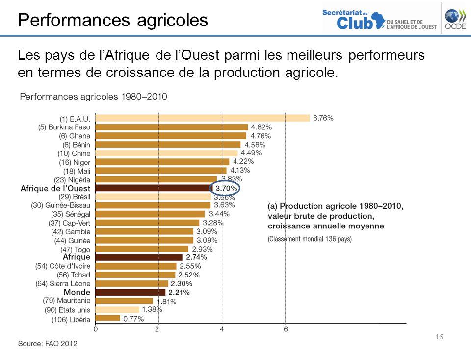 Performances agricoles