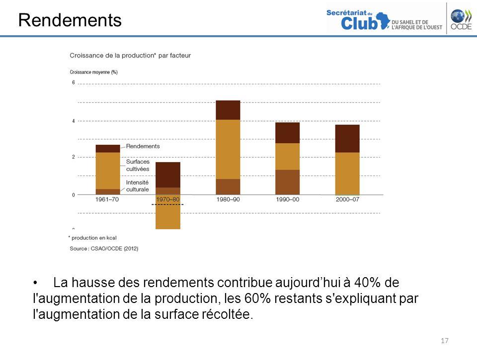 Rendements Amélioration de l'intensité culturale et des rendement pour expliquer la croissance de la production.