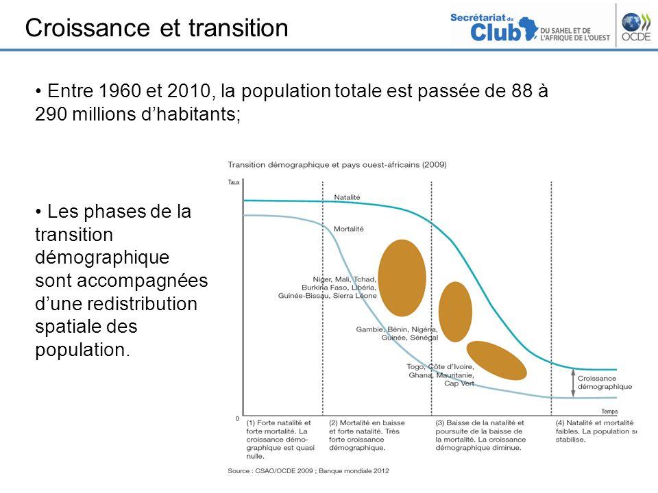 Croissance et transition