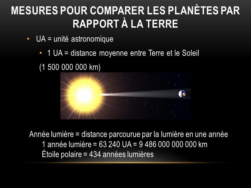 Mesures pour comparer les planètes par rapport à la Terre