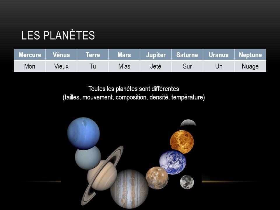 Les planètes Mercure Vénus Terre Mars Jupiter Saturne Uranus Neptune
