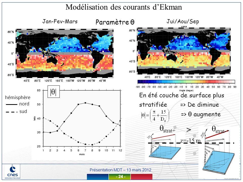 Modélisation des courants d'Ekman