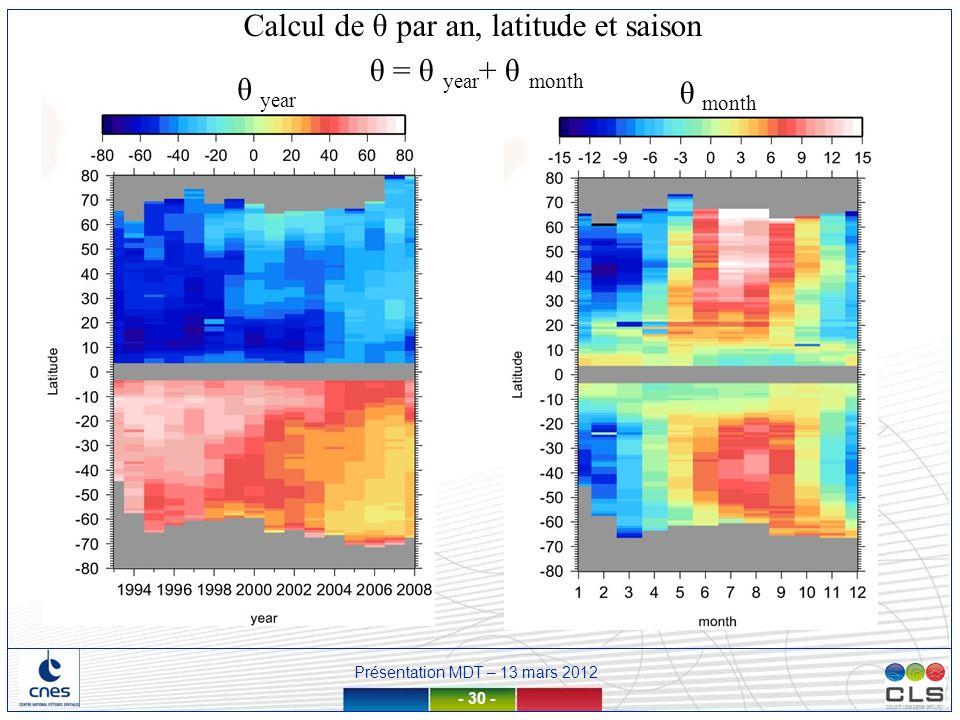 Calcul de θ par an, latitude et saison