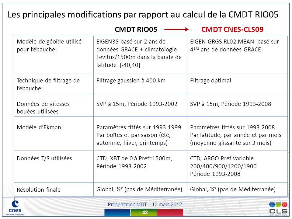 Les principales modifications par rapport au calcul de la CMDT RIO05