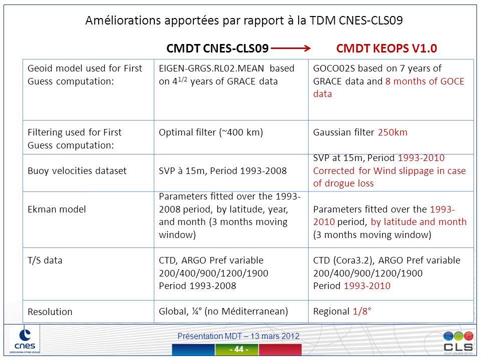 Améliorations apportées par rapport à la TDM CNES-CLS09