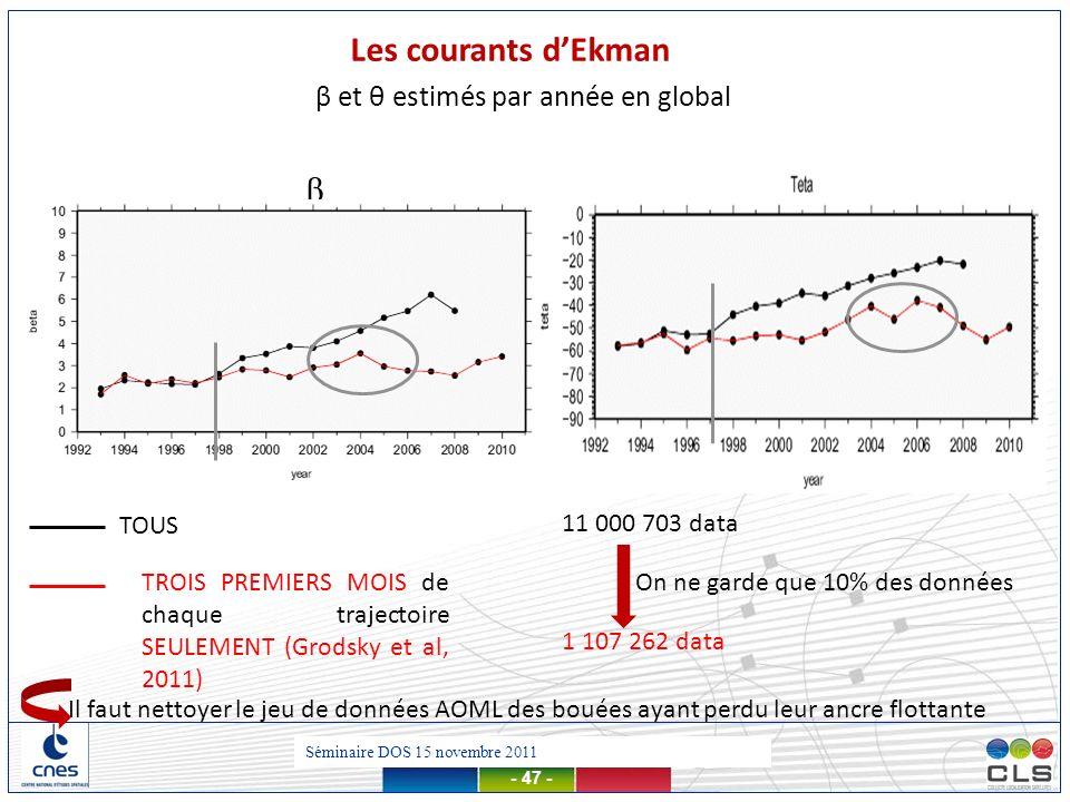 Les courants d'Ekman β β et θ estimés par année en global TOUS