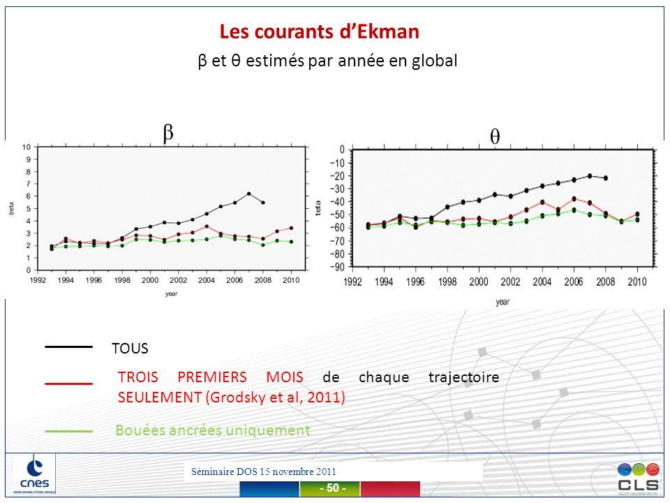Les courants d'Ekman β θ β et θ estimés par année en global TOUS