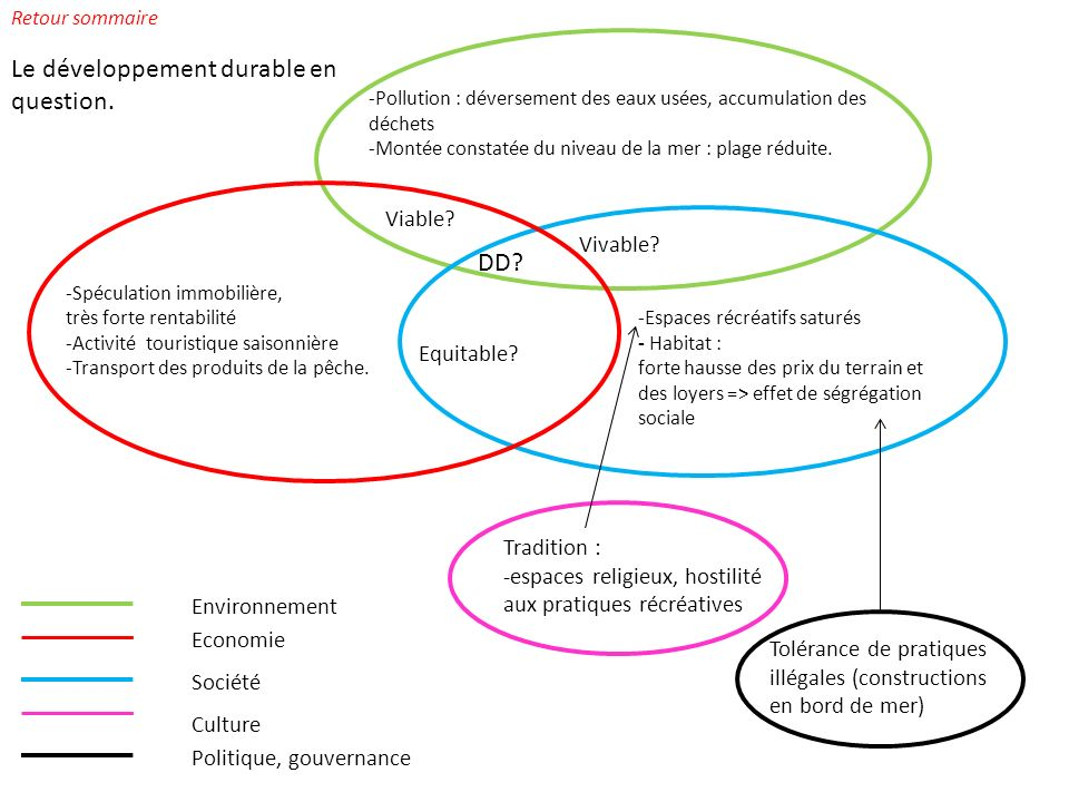 Le développement durable en question.