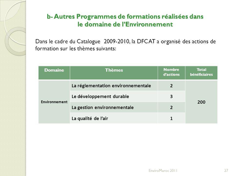 b- Autres Programmes de formations réalisées dans le domaine de l'Environnement
