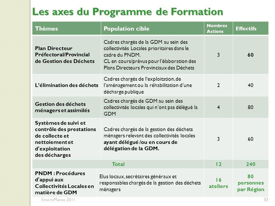 Les axes du Programme de Formation