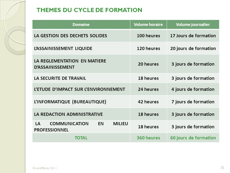 THEMES DU CYCLE DE FORMATION