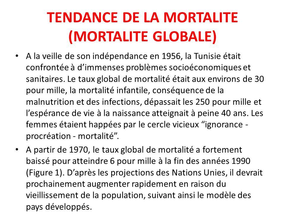 TENDANCE DE LA MORTALITE (MORTALITE GLOBALE)