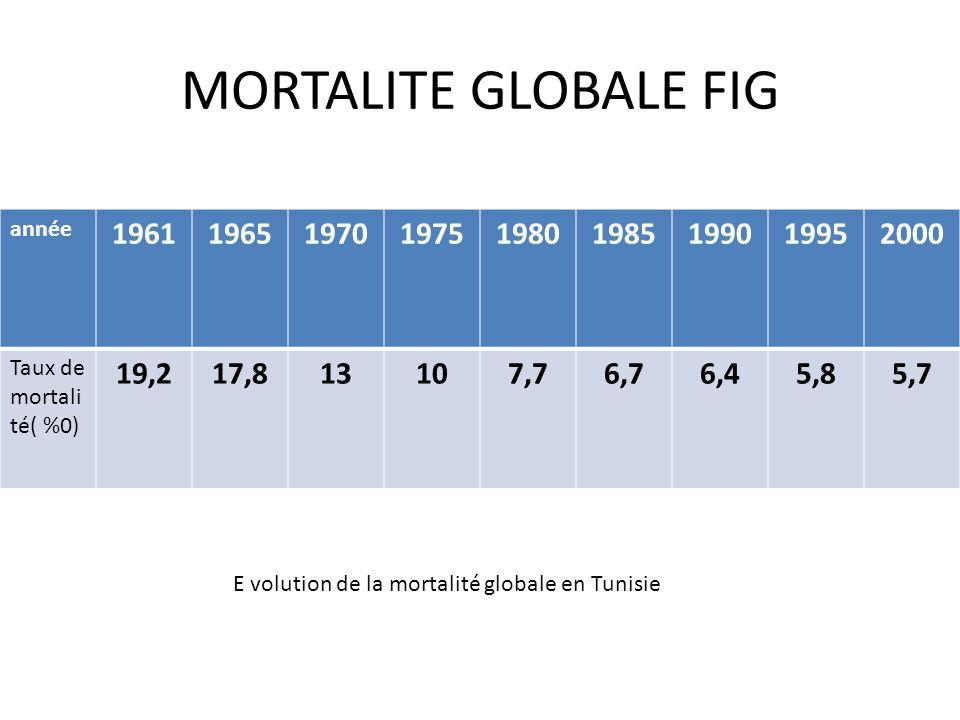 MORTALITE GLOBALE FIG année. 1961. 1965. 1970. 1975. 1980. 1985. 1990. 1995. 2000. Taux de mortalité( %0)