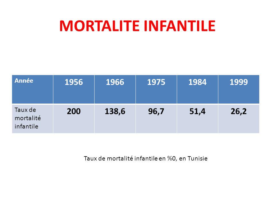 MORTALITE INFANTILE Année. 1956. 1966. 1975. 1984. 1999. Taux de mortalité infantile. 200. 138,6.