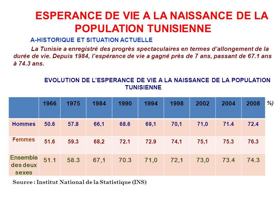 ESPERANCE DE VIE A LA NAISSANCE DE LA POPULATION TUNISIENNE