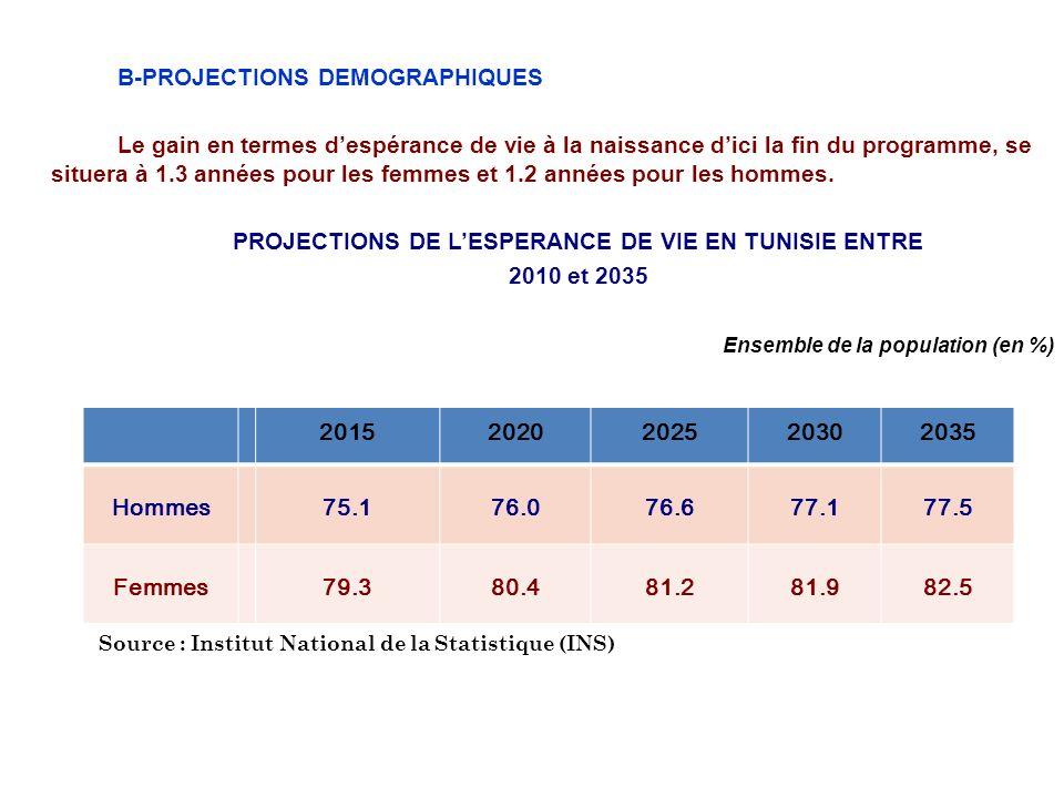 PROJECTIONS DE L'ESPERANCE DE VIE EN TUNISIE ENTRE