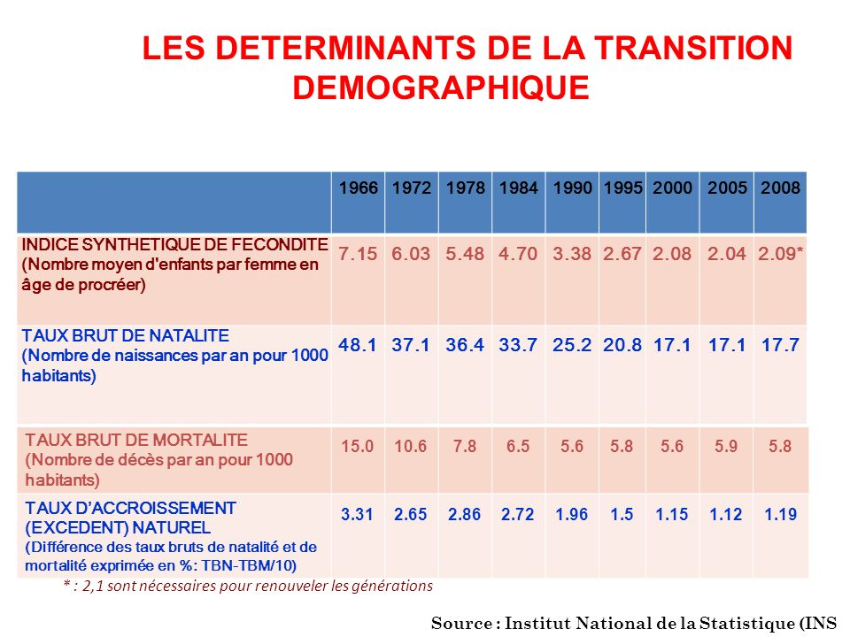 LES DETERMINANTS DE LA TRANSITION DEMOGRAPHIQUE