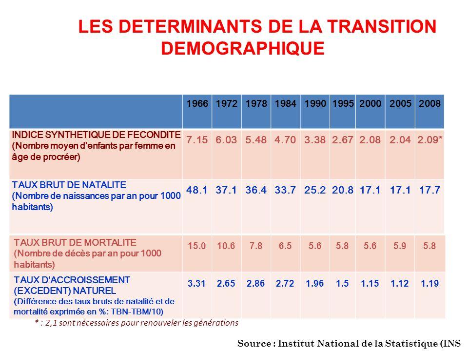 LES DETERMINANTS DE LA TRANSITION DEMOGRAPHIQUE